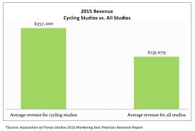 Revenue Expense Report by Latest Research Cycling Studios Generate 55 More Revenue Than