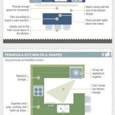 kitchen layout guide kitchen layout guide visual ly