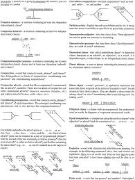 diagramming sentences worksheets u2013 wallpapercraft