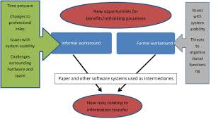 workarounds to hospital electronic prescribing systems a