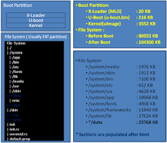 android file system android memory analysis instruments wiki