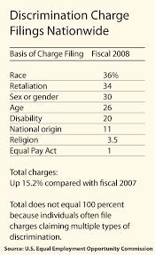 defusing discriminations claims