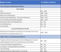 digital marketing campaign budget template budget template free