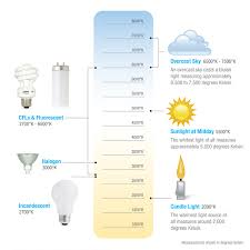 light bulb kelvin scale light temperature chart google search dimention and space