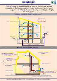 passive solar home design concepts concept of passive house and its main requirements for design and