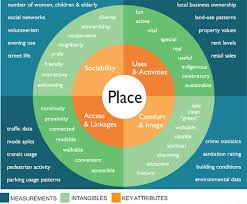 A Place When Four Key Qualities Of A Successful Place Placemaking Chicago