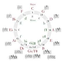 key signatures in music theory