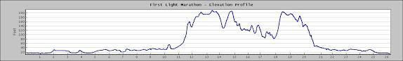First Light Marathon Servis1st Bank First Light Marathon Course Venue Maps