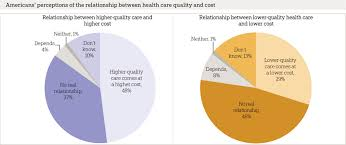 finding quality doctors how americans evaluate provider quality