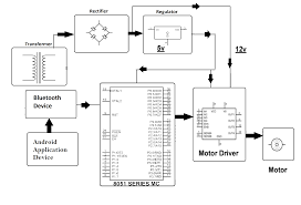 dc motor speed control by android nevonprojects block diagram