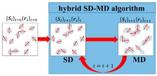 sensors free full text hybrid molecular and spin dynamics