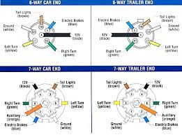 trailer connector wiring diagram 7 way plus size of wiring