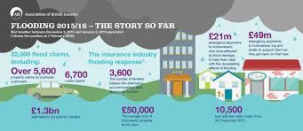 winter flooding 2015 16 the story so far abi