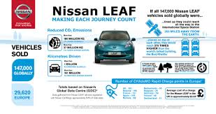 nissan leaf zero emission nissan says u201cthanks a billion u201d to leaf owners business wire