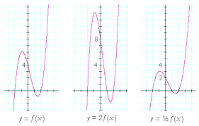 translations of a graph topics in precalculus