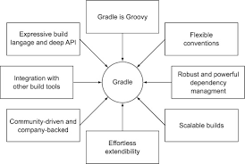 android build tools why build your java projects with gradle rather than ant or maven