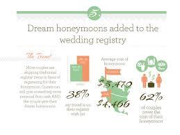 Cost Of Wedding Invitations 115 Best Wedding Infographic Images On Pinterest Wedding Stuff