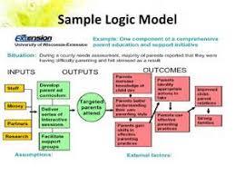 evaluation logic model template 28 images logic model template