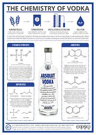 compound interest the chemistry of vodka u2013 structure additives