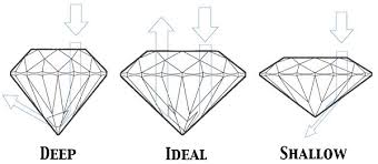 Physics Of Light How To Determine The Cut Of A Diamond Using The Hca Tool