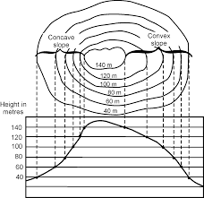 how to read topographic maps reading contour patterns on a topographic map