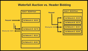 bid it what is header bidding how does it work and who benefits