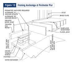 Residential Steel Beam Span Table by Footings U0026 Foundations Raised Floor Living