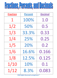 Inches Fraction Table Maths Help Conversion Chart For Fractions Percentages And