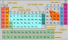 what are the heavy metals on the periodic table heavy metals 1 periodic table olufemikusa herbal health hub