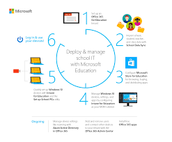 deploy and manage a full cloud it solution with microsoft