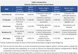 tabla de salarios en costa rica 2016 nuevo salario mínimo en el salvador 2017 educaconta