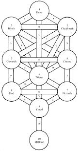 tree of kabbalah 9685142 salonurody info