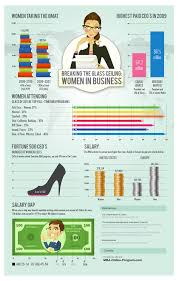 Glass Ceiling Salary Survey by The Glass Ceiling And Women U0027s Participation In Mbas Business