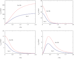 instanton effects on the heavy quark static potential iopscience