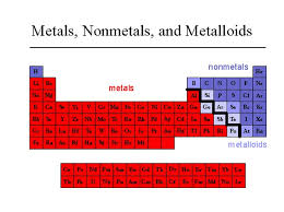 Periodic Table Metalloids Groups And Periods Of The Periodic Table