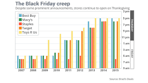 retaliers and consumers engaged in battle black friday