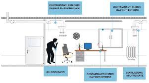 microclima uffici inquinamento indoor ed uffici spa