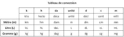 convertisseur mesures cuisine tableau de conversion la table de jean
