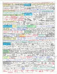 andy u0027s physics math astronomy cheat sheets