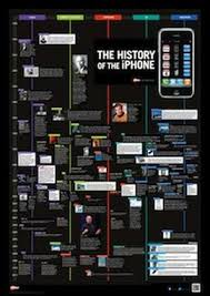 tech family tree the iphone zdnet