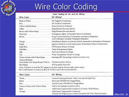 electrical wiring practices ppt video online download