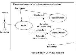 tutorialspoint uml class diagram uml use case diagrams