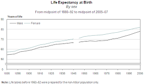life expectancy tables 2016 new zealand life tables 2005 07