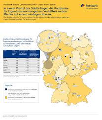 Immobilienpreise Postbank Postbank Studie Wo Sich Der Immobilienkauf Richtig