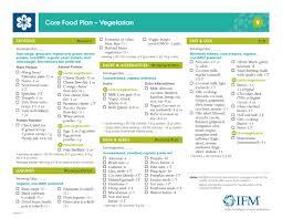 core food plan richmond integrative u0026 functional medicine