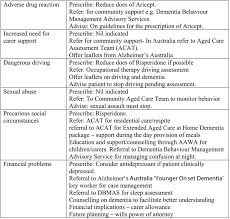 Sample Line Cook Resume by Management Of Behavioural Change In Patients Presenting With A