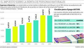 isr 2016 asalariados veto de ley del isr deja sin beneficio a 95 000 asalariados diario