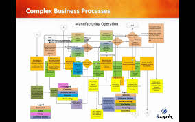 document and workflow management for the manufacturing industry document and workflow management for the manufacturing industry
