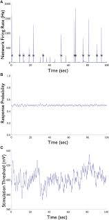 frontiers neuronal response clamp frontiers in neuroengineering