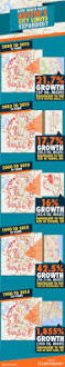 Austin City Limits Map by Drumbeat Of Growth How Much Have Austin U0027s City Limits Expanded